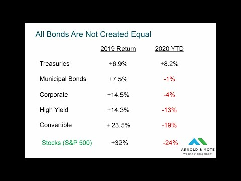 Why We Own Bonds In Today's Low Interest Rate World - Arnold and Mote Wealth Webinar Recording