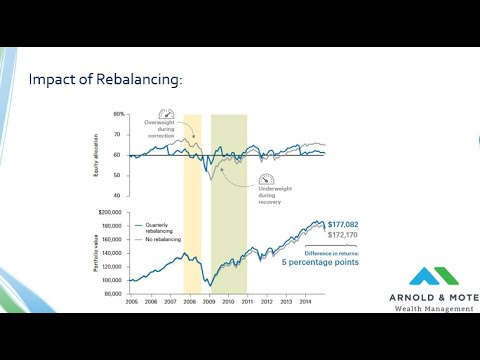 Portfolio Rebalancing Strategies - How to Keep Your Investment Plan on Track