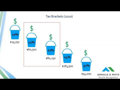 Tax Efficient Retirement Withdrawal Strategies