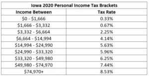 Iowa 2020 income tax bracket