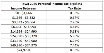 Iowa 2020 income tax bracket