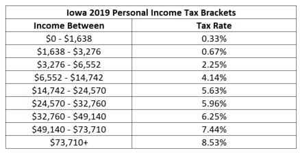 iowa 2019 tax brackets