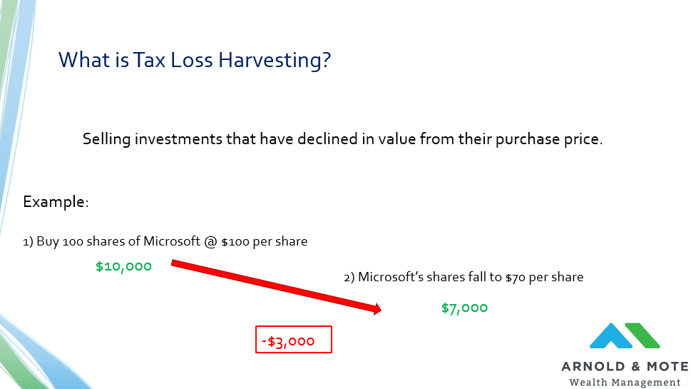 What is tax loss harvesting esxample