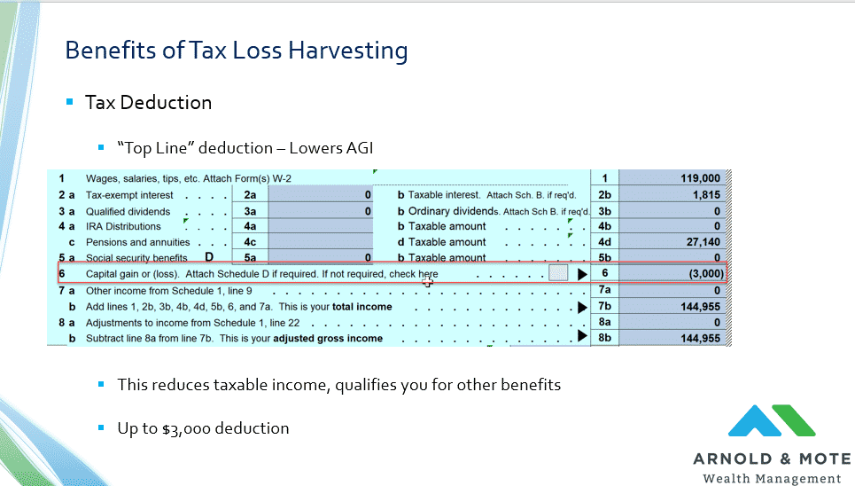 Tax deduction from tax loss harvesting