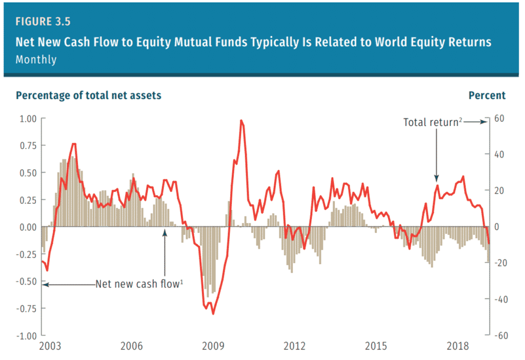 stock market returns compared to fund flows