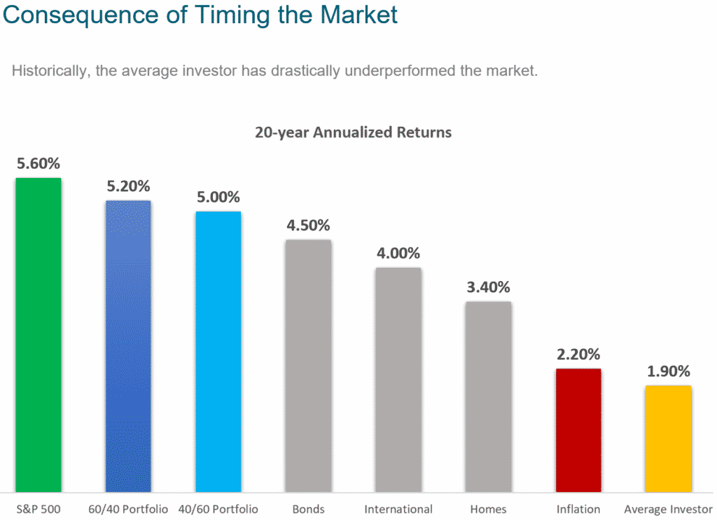 Average investor returns compared to stock and bond index