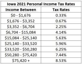 iowa 2021 tax brackets