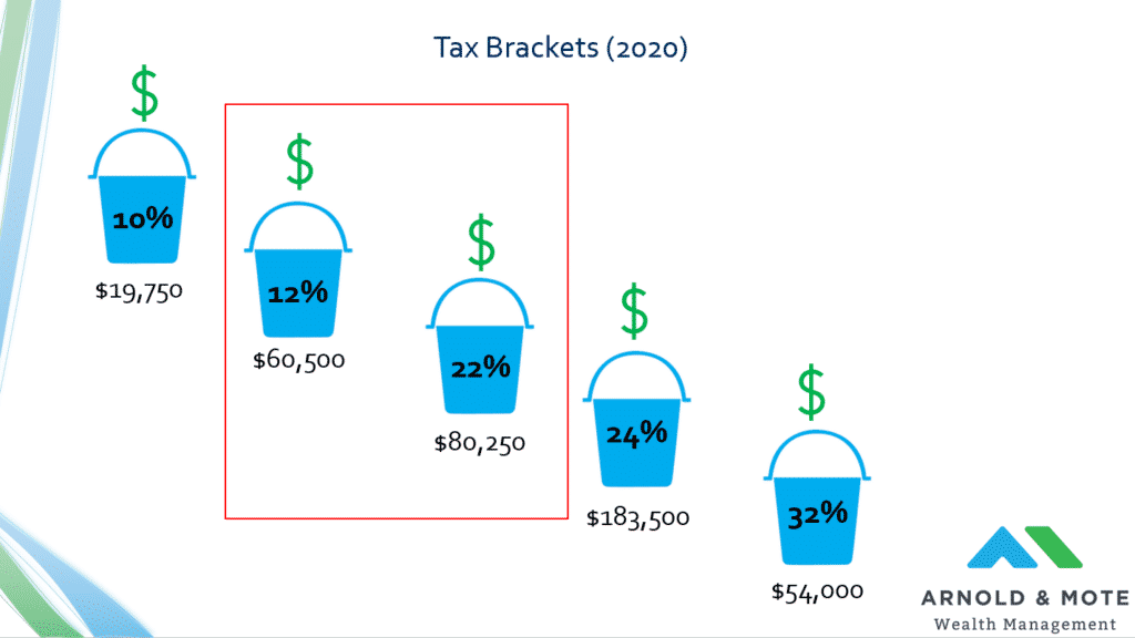 income tax brackets that apply for retirees