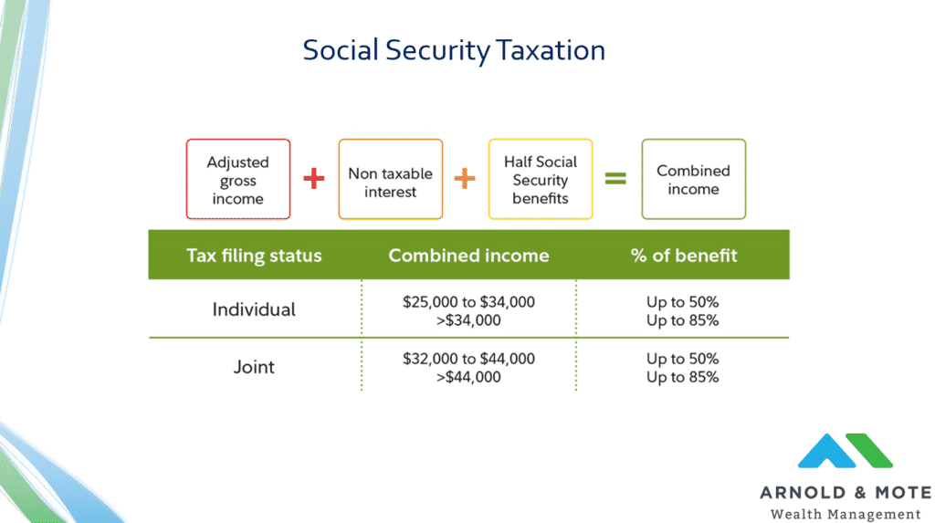 How Social Security in taxed in retirement