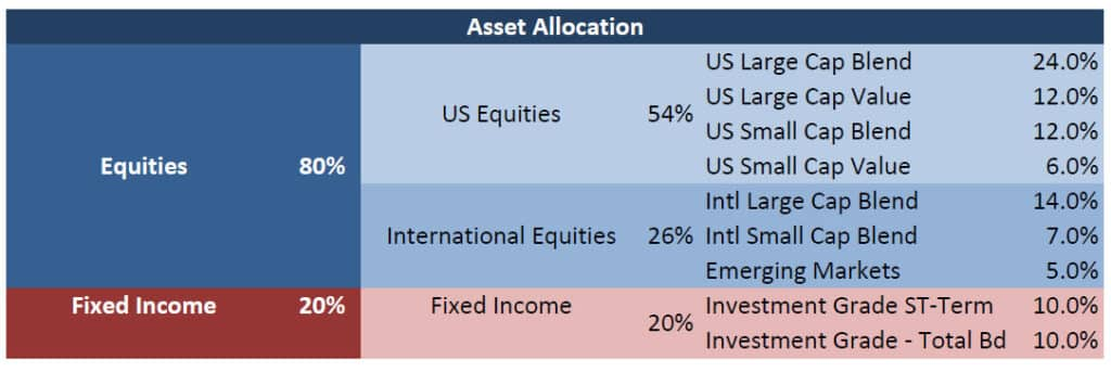asset allocation recommendation example