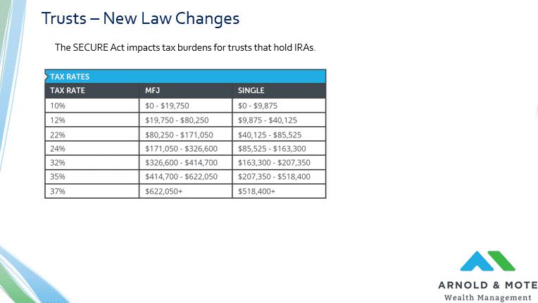 trust tax law brackets