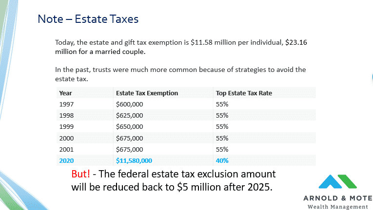 using a trust to avoid estate taxes