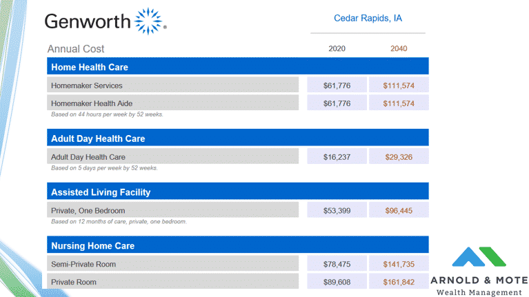 Cost of long term care in Iowa