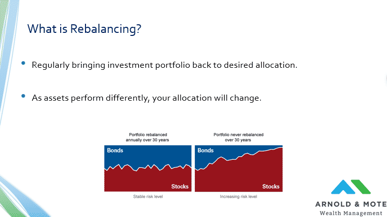 what rebalancing an investment portfolio means.