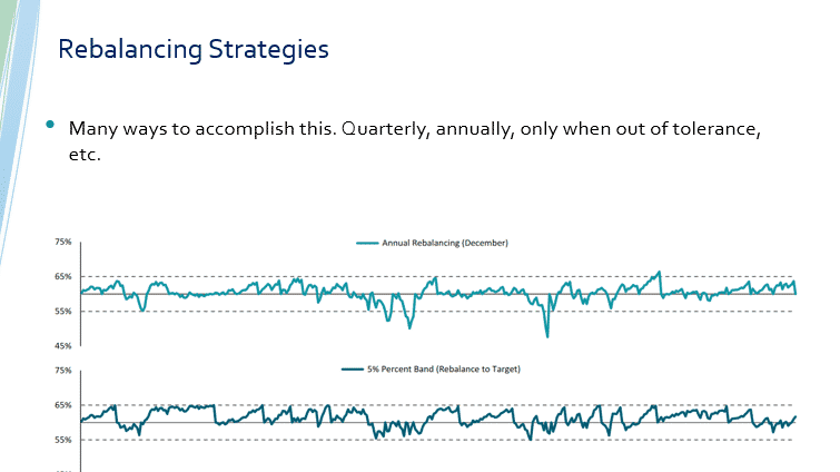 When to rebalance - impact of different strategies