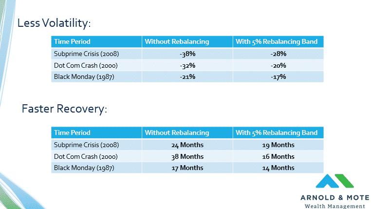 benefits of rebalancing an investment portfolio