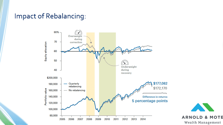 impact of rebalancing chart
