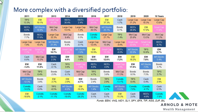 How different investments perform over time