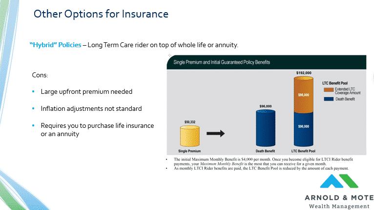 hybrid long term care example