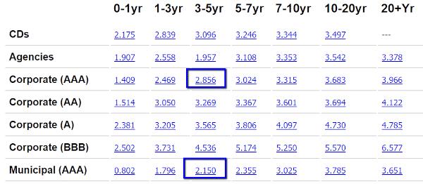 current iowa municipal bond rates