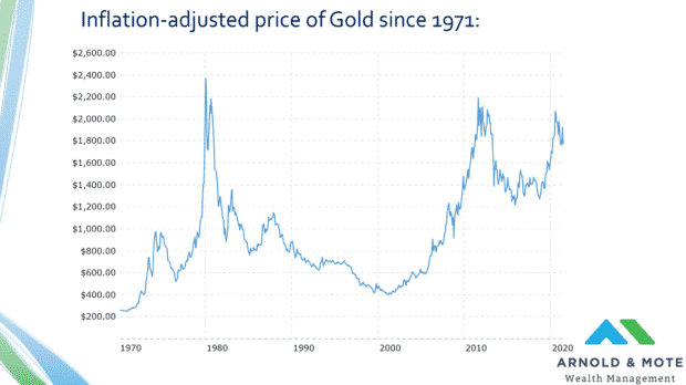 inflation adjusted price of gold chart