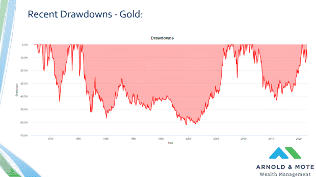 historical declines in price of gold