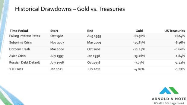 gold vs us treasury bonds