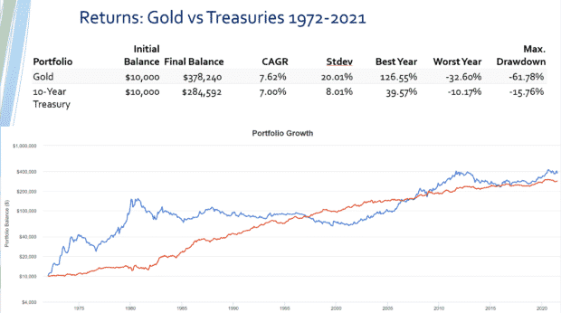 investment returns gold vs treasuries
