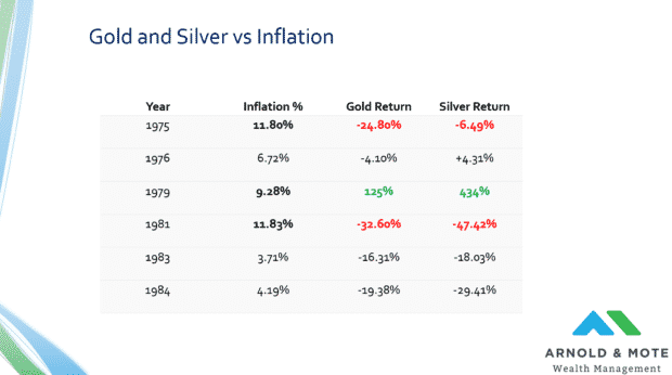 gold and silver vs inflation