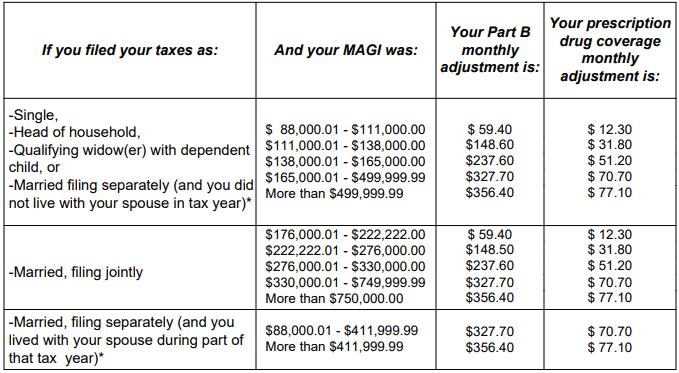 IRMAA surcharge based on income brackets