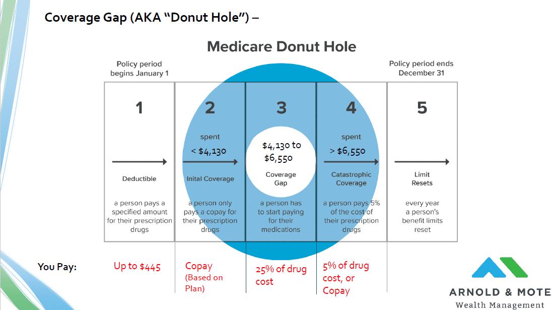 Part D coverage gap- donut hole