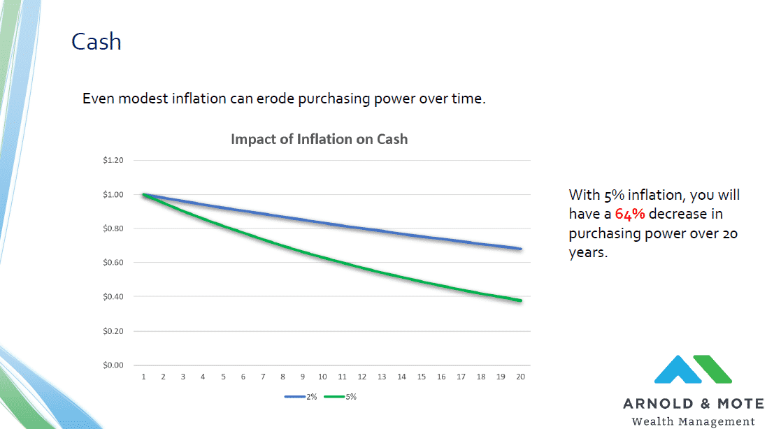 cash with 5% inflation